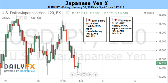 Japanese Yen Likely to test Major Levels on Key Week Ahead