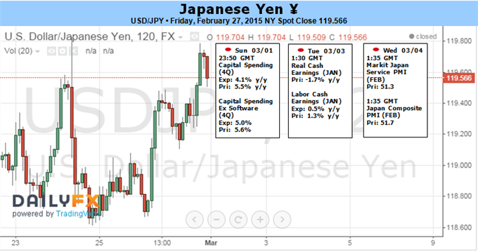 US Dollar Likely to Reverse versus Japanese Yen in Week Ahead