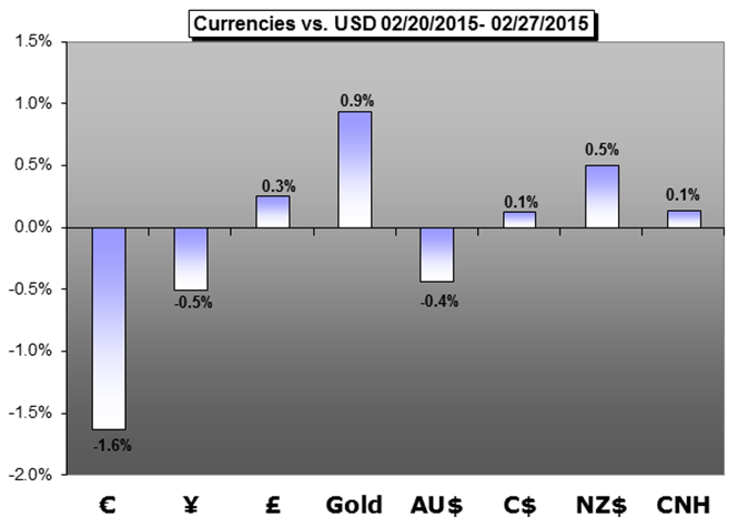Weekly Trading Forecast: Expect Heavy Seas Between NFPs, ECB and RBA