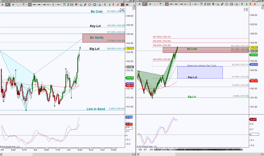 20140825 USDJPYNadex USD/JPY Capturing Upside Potential With Binary Options