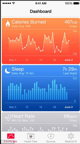 Apple has made significant enhancements to its upcoming Health application for iOS 8 in the latest beta of the new iPhone operating system. Most notably, the Health application can now utilize the iPhone?s own M7 motion tracking hardware for data sourcing.  The Health app?s Steps counter tab can now report steps without connecting to any third party applications or hardware devices. Because this feature likely uses the M7 processor, an iPhone 5s is required to get the steps data directly from the device