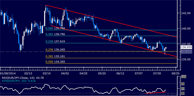 EUR/JPY Technical Analysis: Carving Out a Double Bottom?