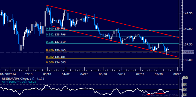 EUR/JPY Technical Analysis: Eyeing Resistance Above 137.00