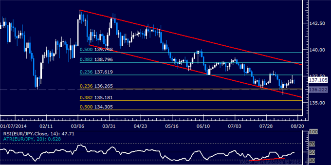 EUR/JPY Technical Analysis: Bounce to Yield Short Setup