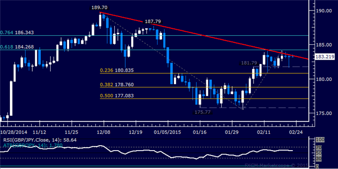 GBP/JPY Technical Analysis: Stalling at Trend Line Resistance