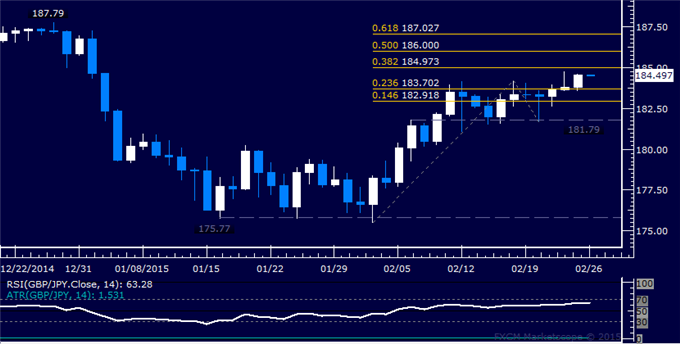 GBP/JPY Technical Analysis: Poised to Challenge 185.00