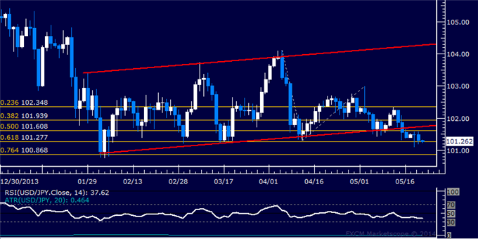 USD/JPY Technical Analysis – Struggling to Find Direction