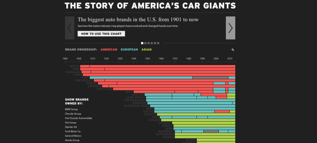 See How The American Car Market Changed Over 124 Years