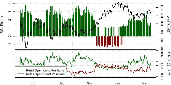ssi_usd-jpy_body_Picture_14.png, US Dollar Poised to Test Lows versus Japanese Yen
